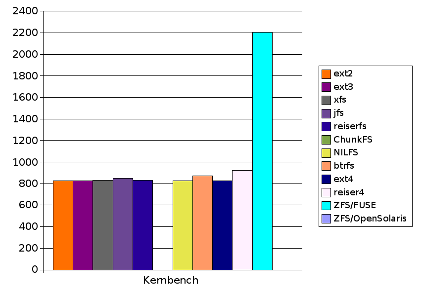 Zfs Vs Ext4