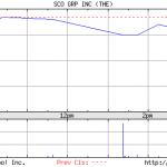 SCO stock price